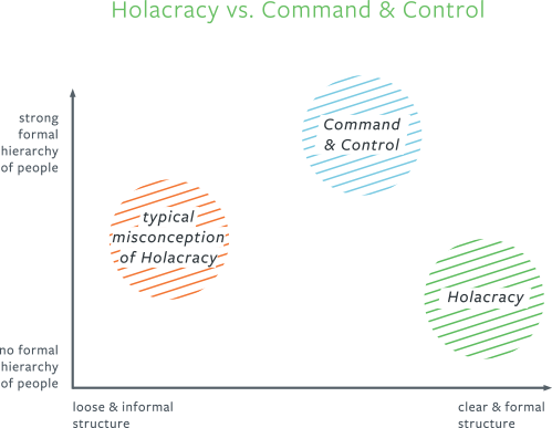 Holacracy_vs_C&C