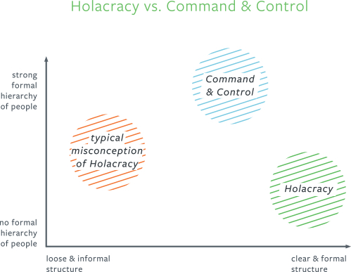 Holacracy structures at Blinkist