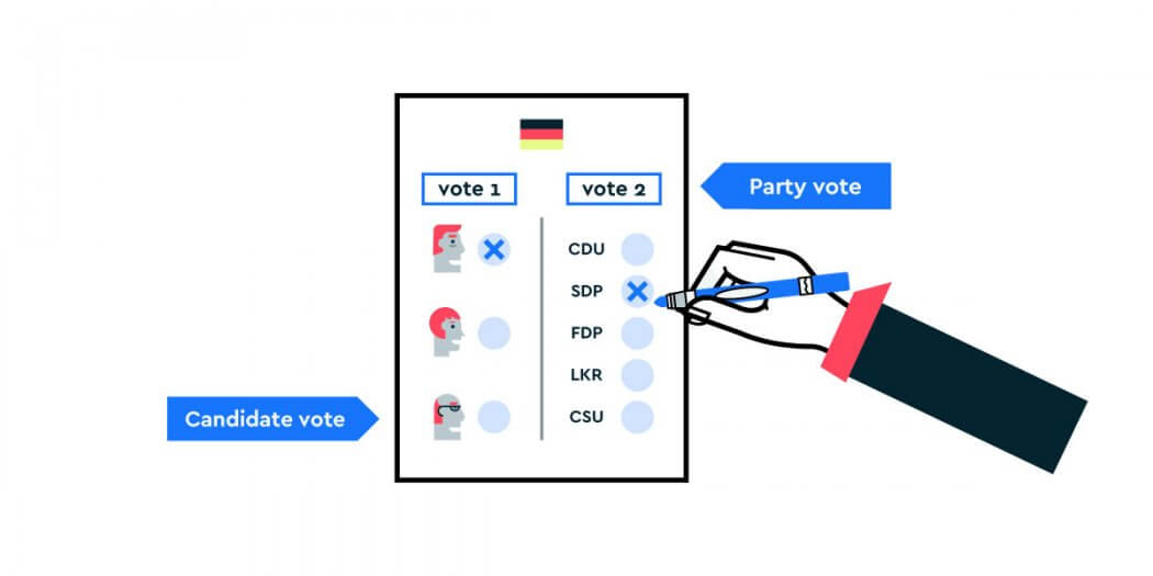 German Federal Elections